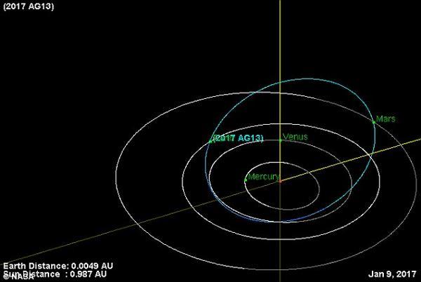 Trayectoria del asteroide inesperado que rozó la Tierra el 9 de enero.