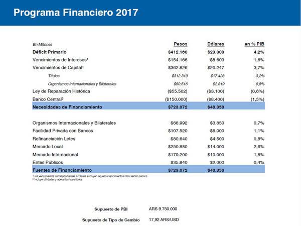 Supuestos de las necesidades de fondos del Gobierno (Ministerio de Finanzas)