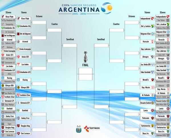 El cuadro de la Copa Argentina 2016